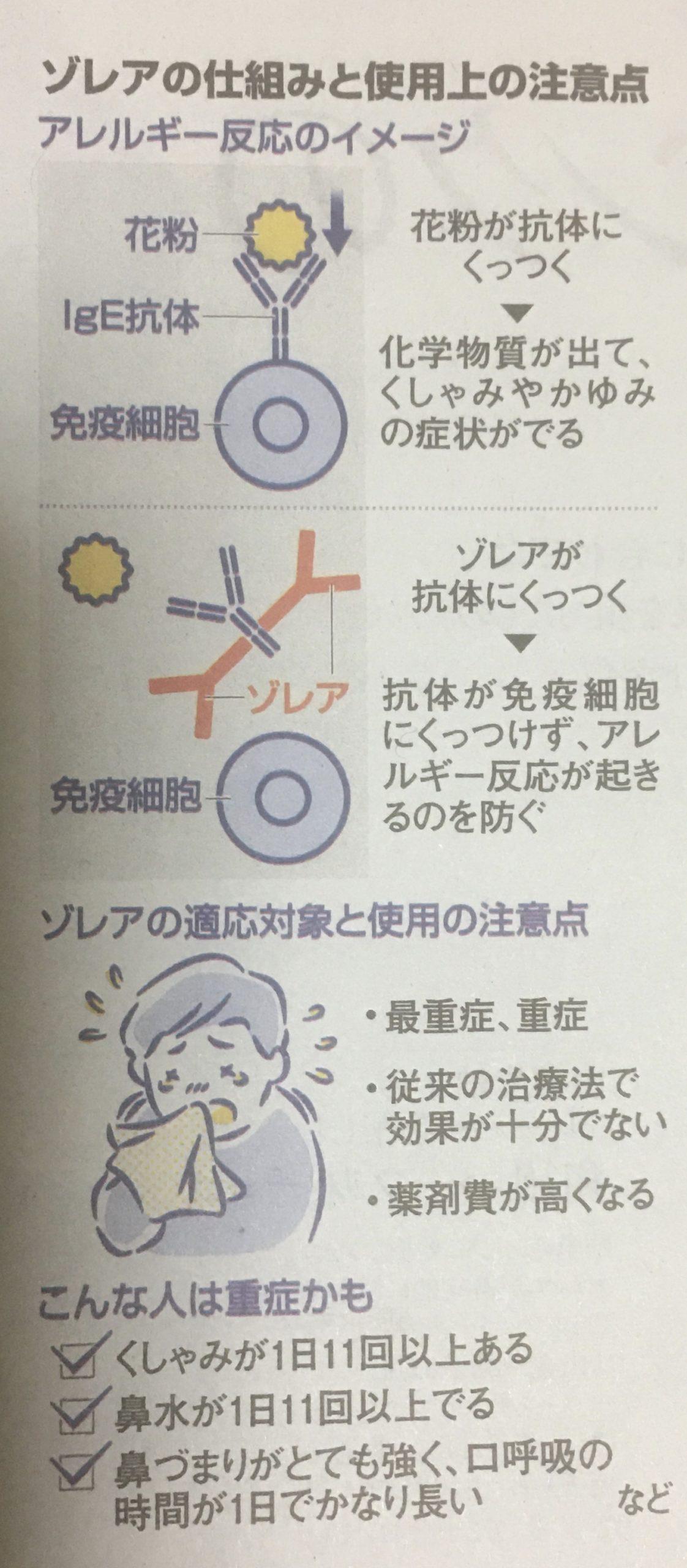 注射 花粉 症